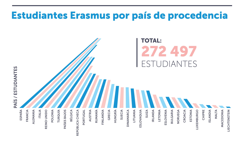 Cuáles son los destinos Erasmus más populares?