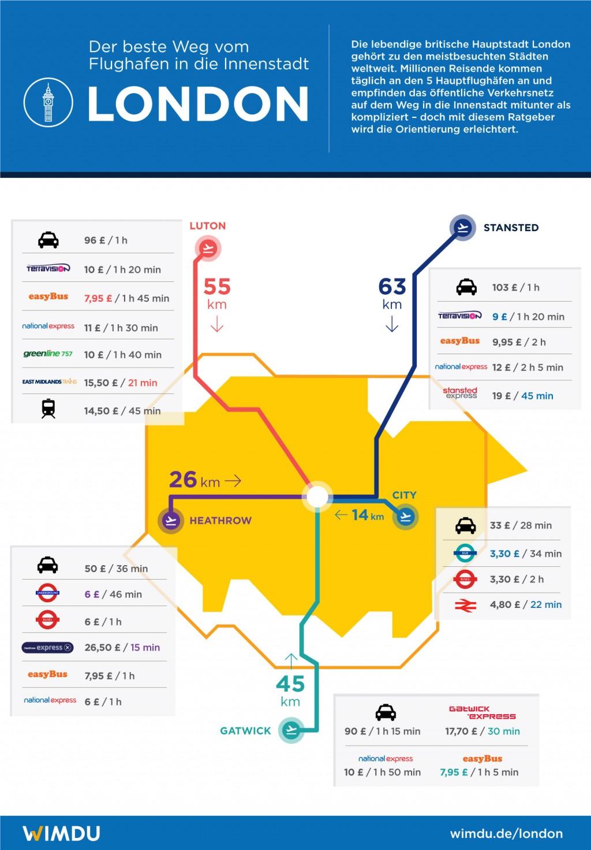 Der Beste Weg Vom Flughafen In Die Innenstadt London