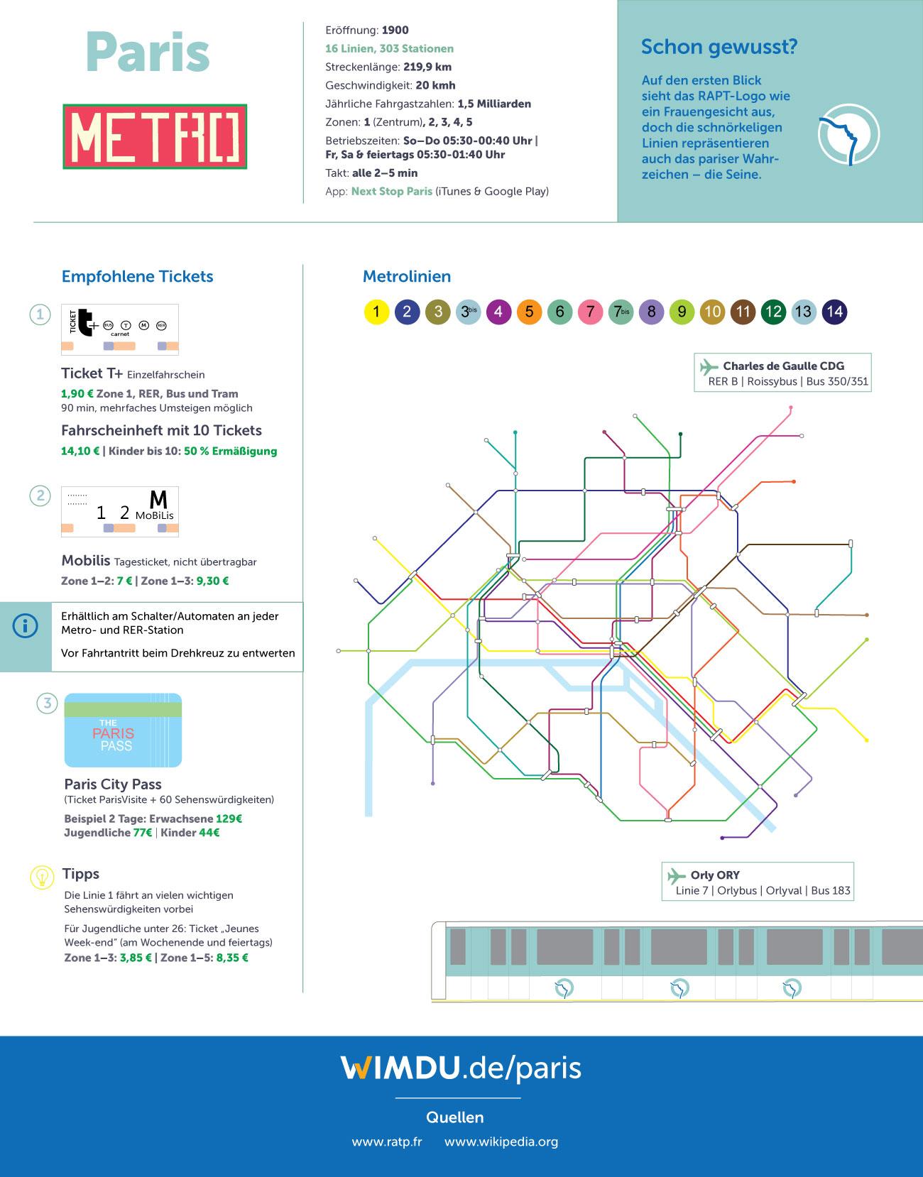Paris Metro Zonen Karte.U Bahn Netze In Europaischen Metropolen Wimdu Blog