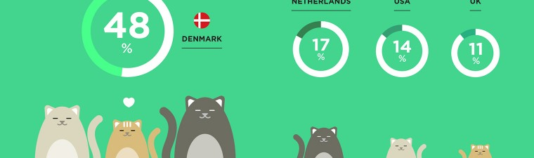 Demark Animals Infographic
